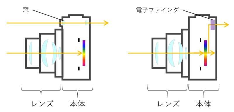 コンパクトデジタルカメラの構造イメージ