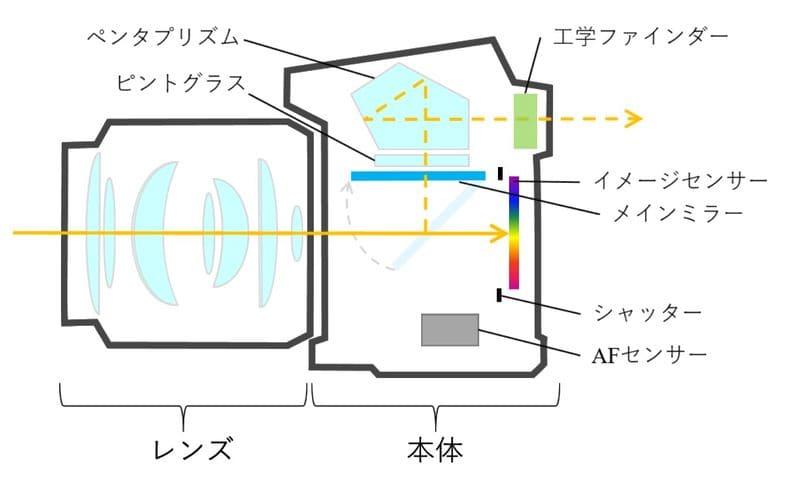 一眼レフの構造イメージ