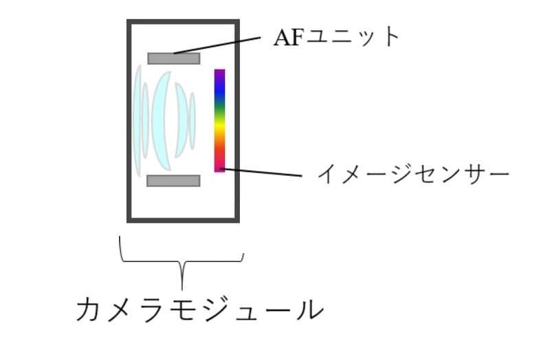 スマホカメラの構造イメージ