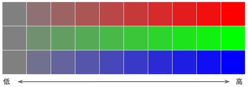彩度のイメージ図