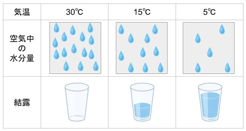 結露と温度の関係イメージ図