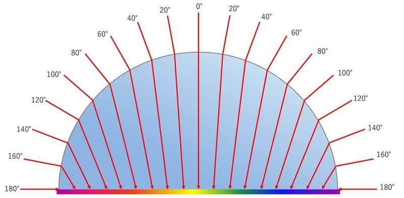 魚眼レンズの構造イメージ図