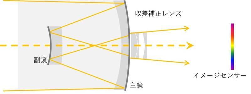 ミラーレンズの構造イメージ図