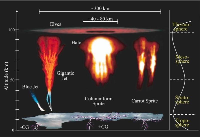 超高層雷放電のイメージ図