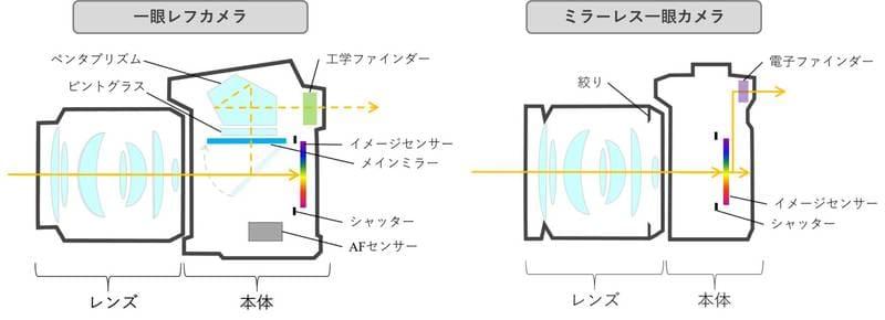ミラーレスと一眼レフの構造