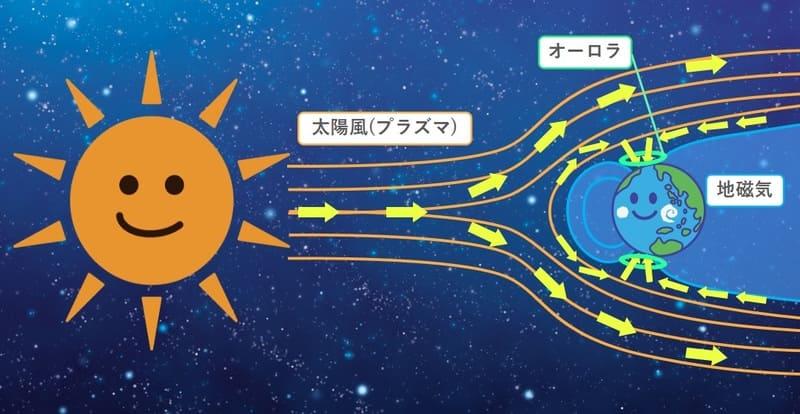 太陽風とオーロラの関係イメージ図