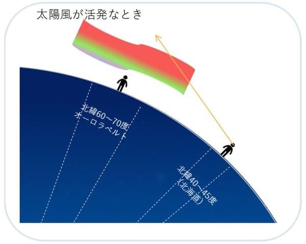 太陽の活動が活発な時のオーロラの発生範囲イメージ