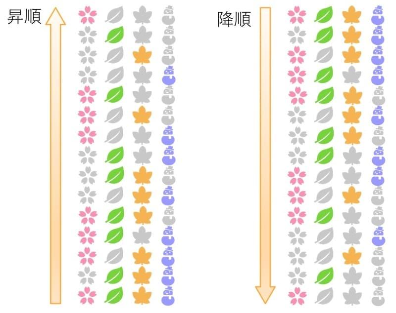 春夏秋冬被写体カレンダーの昇順・降順動作