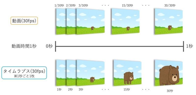 通常の動画とタイムラプスの違いイメージ